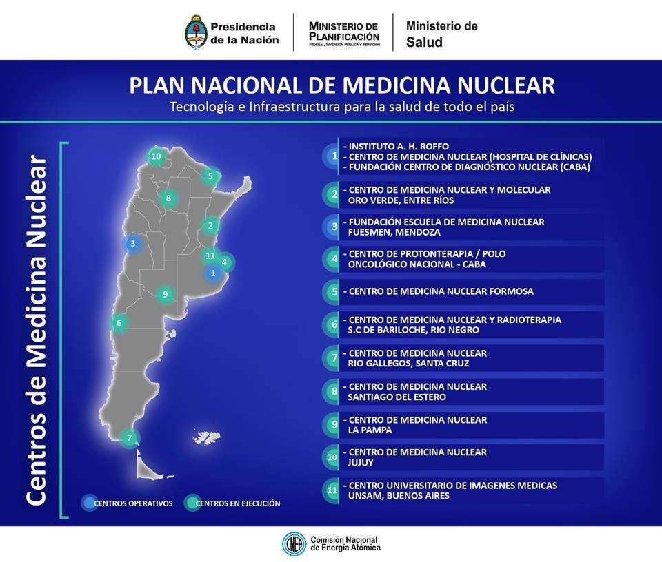 Plan Nacional Medicina Nuclear
